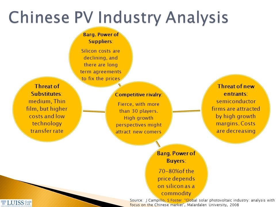 Chinese PV Industry Analysis