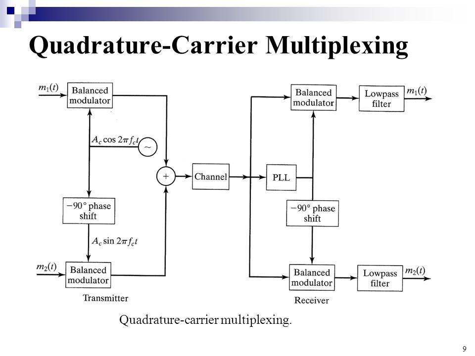 Quadrature-Carrier Multiplexing