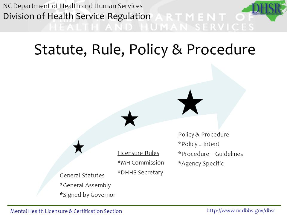 Statute, Rule, Policy & Procedure