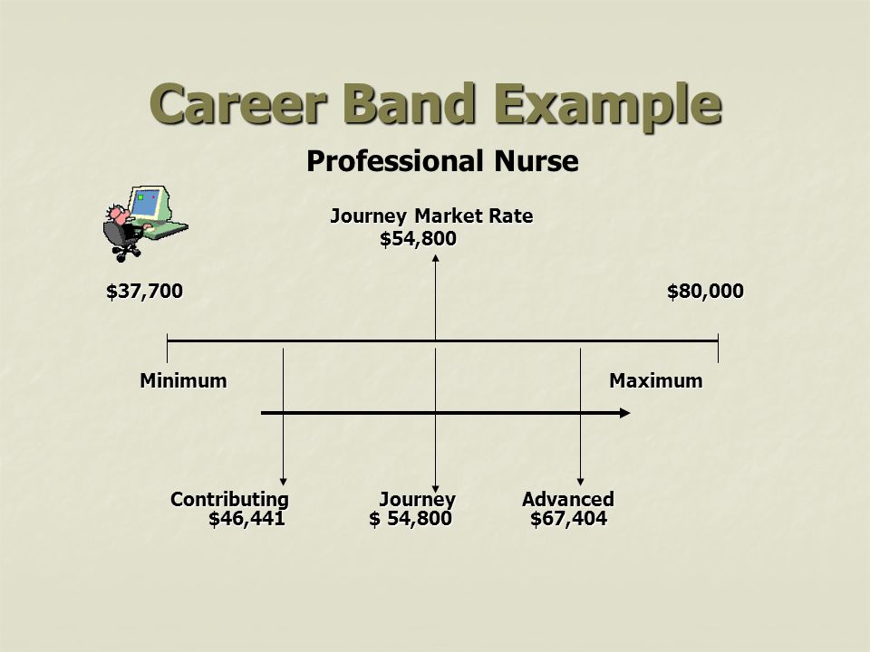 Career Band Example Professional Nurse Range Handout $54,800