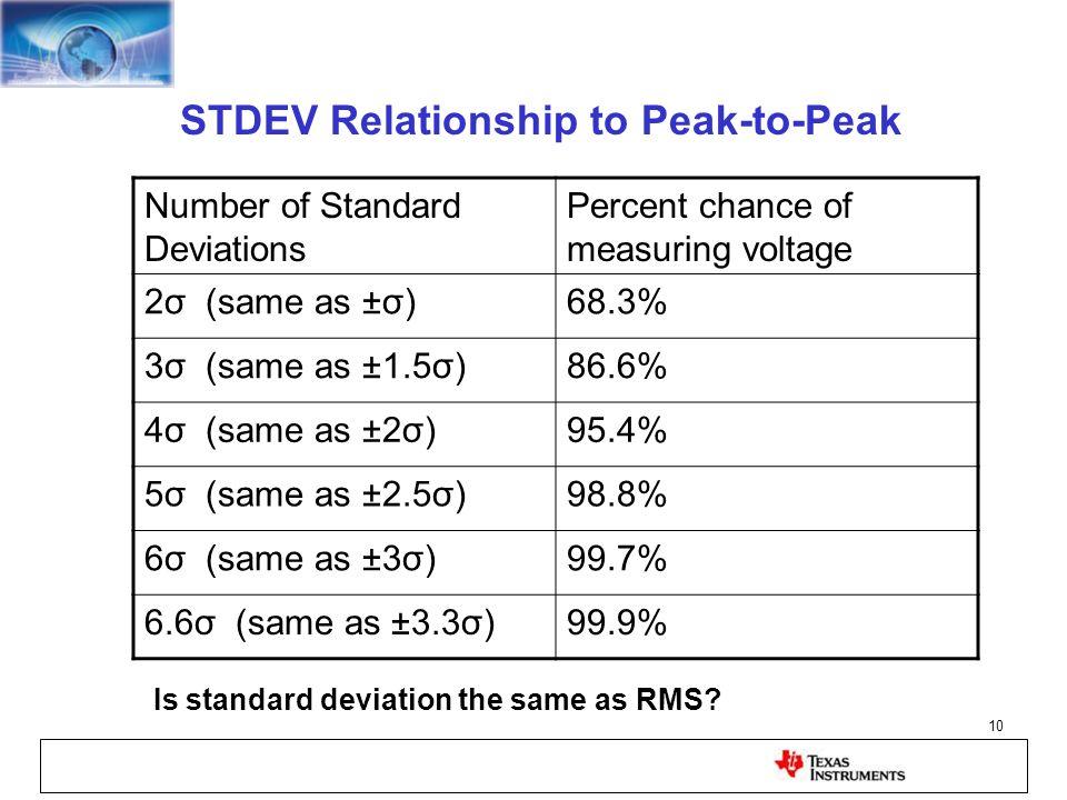 STDEV Relationship to Peak-to-Peak