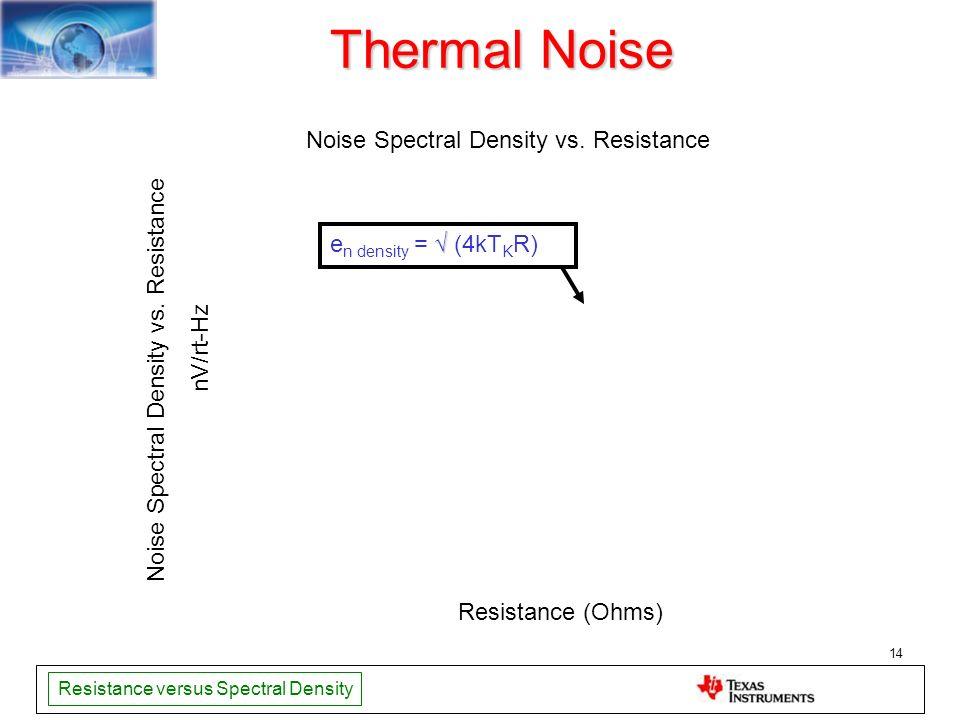 Thermal Noise Noise Spectral Density vs. Resistance