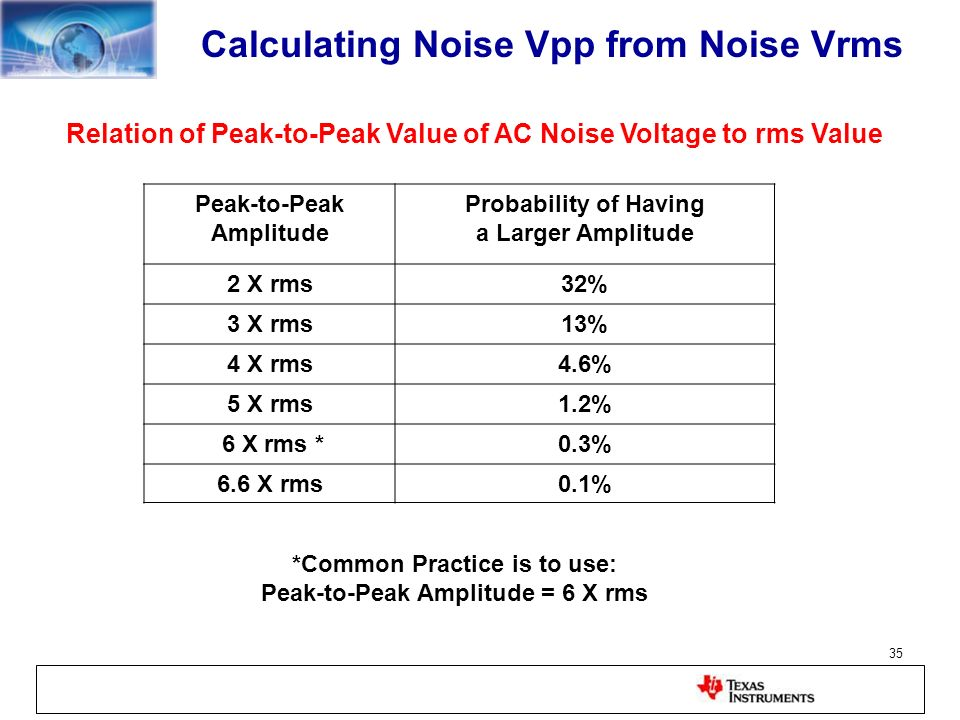 Calculating Noise Vpp from Noise Vrms