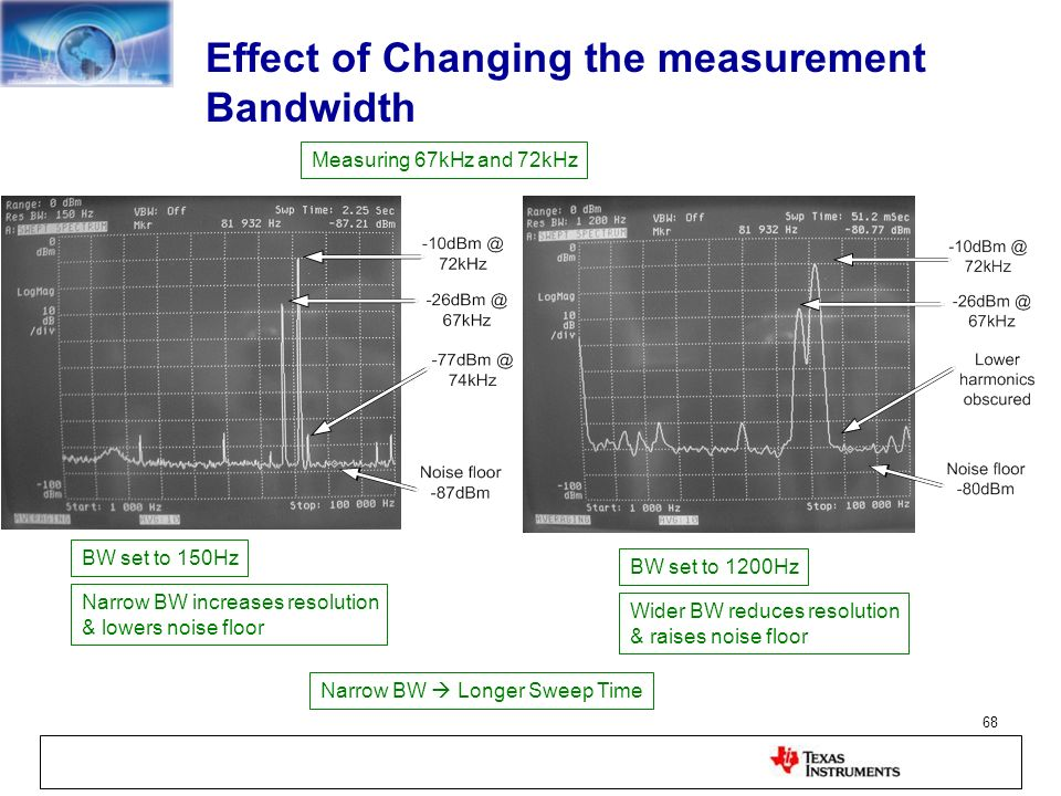 Effect of Changing the measurement Bandwidth