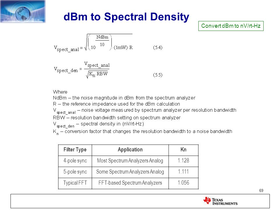 dBm to Spectral Density
