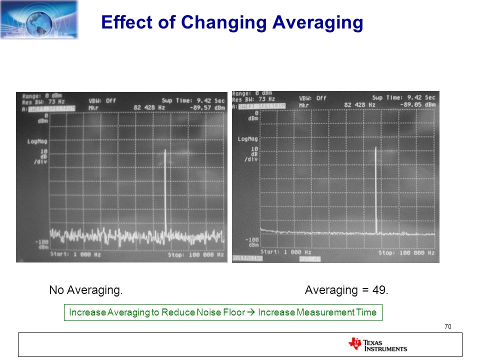 Effect of Changing Averaging