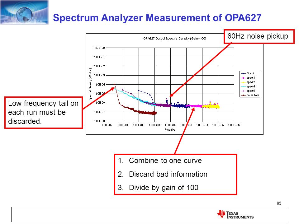 Spectrum Analyzer Measurement of OPA627
