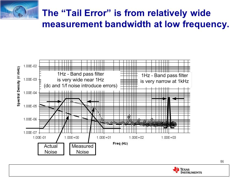 The Tail Error is from relatively wide measurement bandwidth at low frequency.