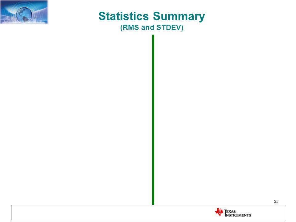 Statistics Summary (RMS and STDEV)