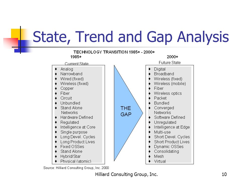 State, Trend and Gap Analysis