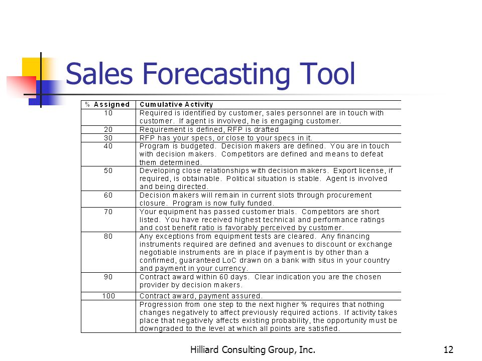 Sales Forecasting Tool