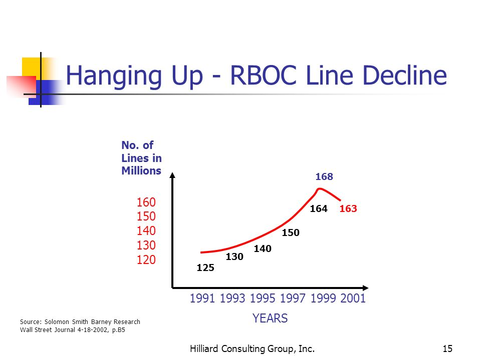 Hanging Up - RBOC Line Decline