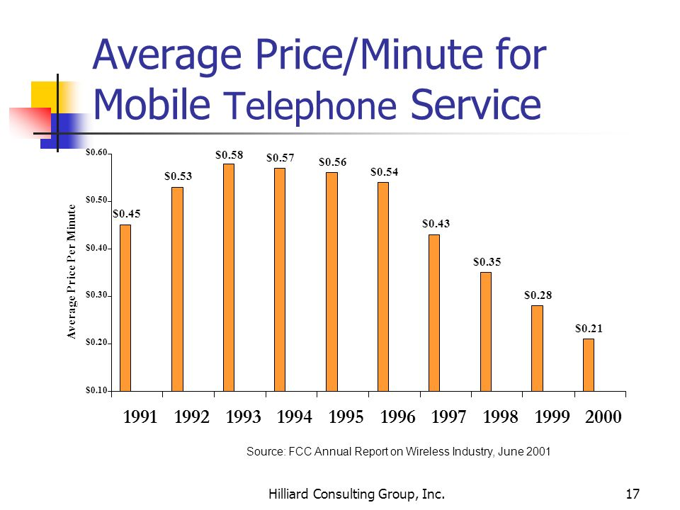 Average Price/Minute for Mobile Telephone Service