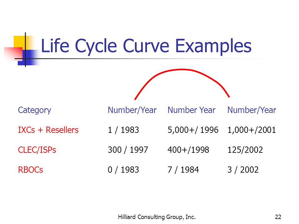 Life Cycle Curve Examples