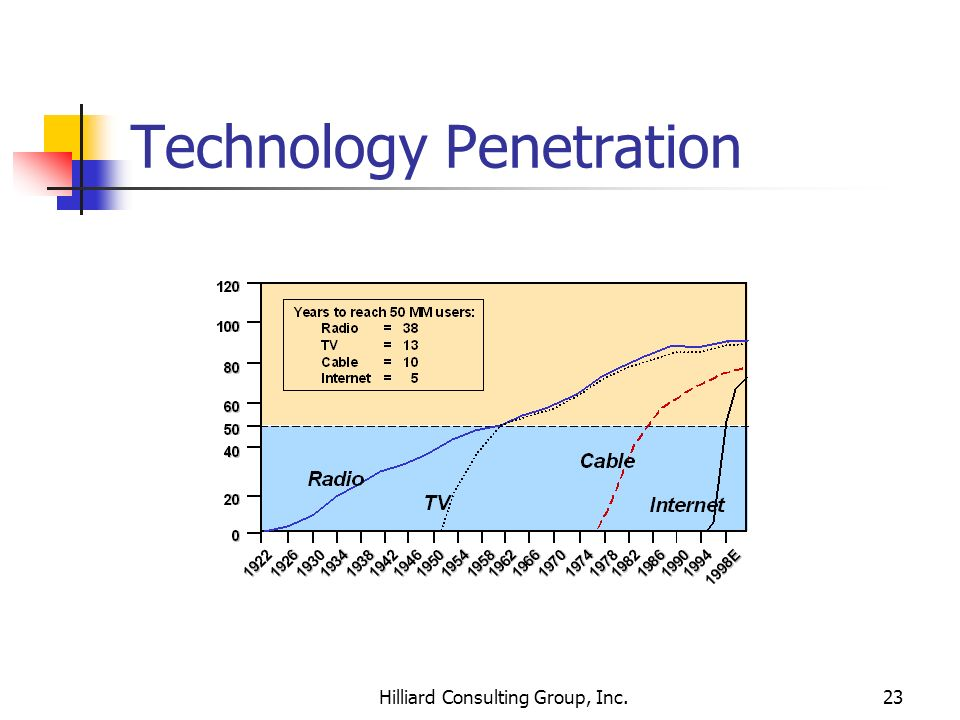 Technology Penetration