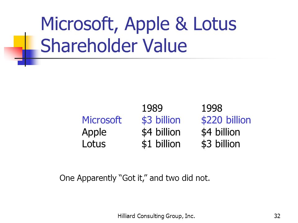 Microsoft, Apple & Lotus Shareholder Value