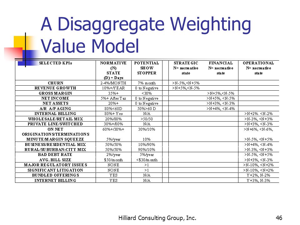 A Disaggregate Weighting Value Model