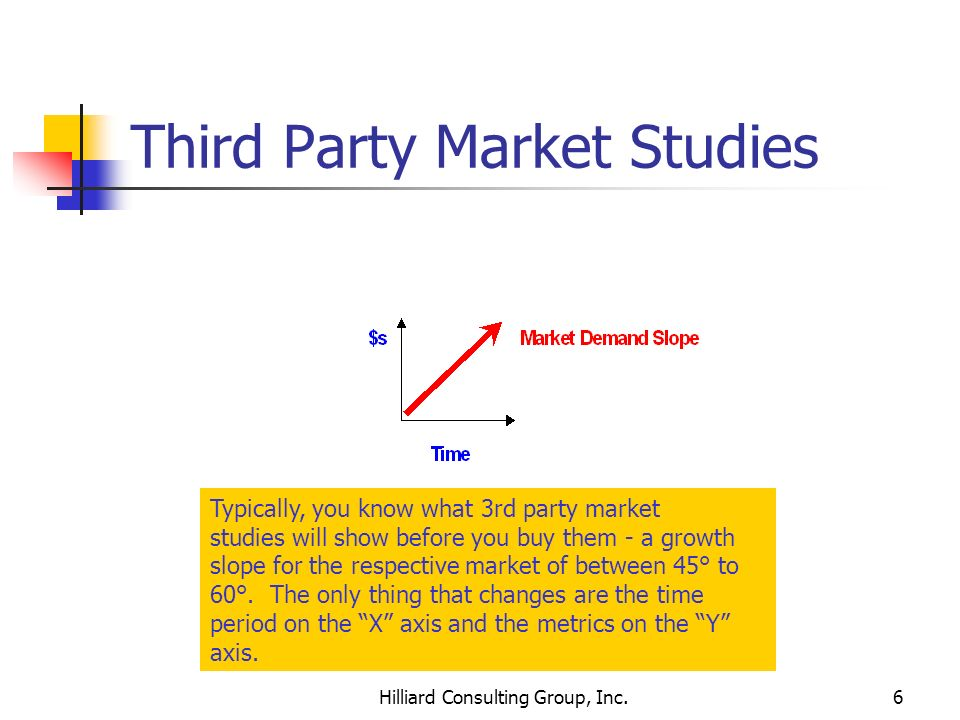 Third Party Market Studies