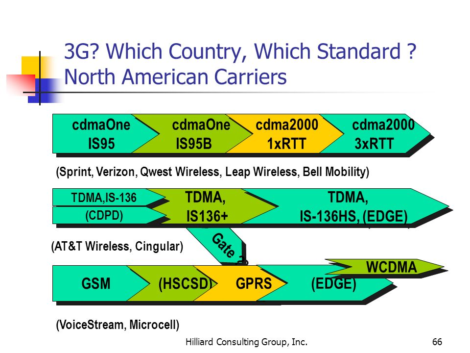 3G Which Country, Which Standard North American Carriers