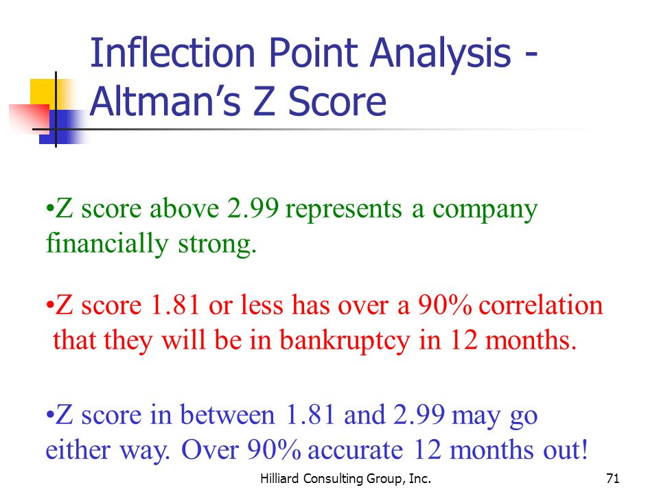 Inflection Point Analysis - Altman's Z Score