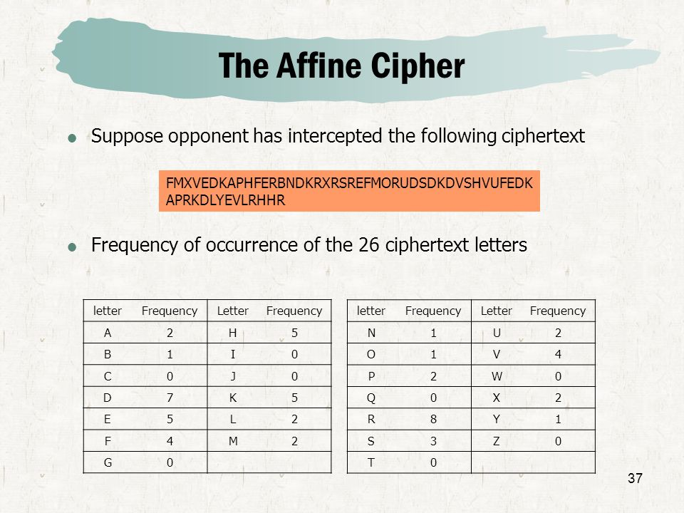 The Affine CipherSuppose opponent has intercepted the following ciphertext. Frequency of occurrence of the 26 ciphertext letters.