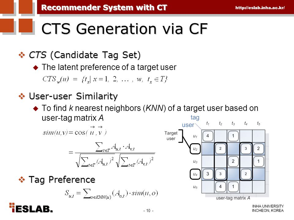 CTS Generation via CF CTS (Candidate Tag Set) User-user Similarity