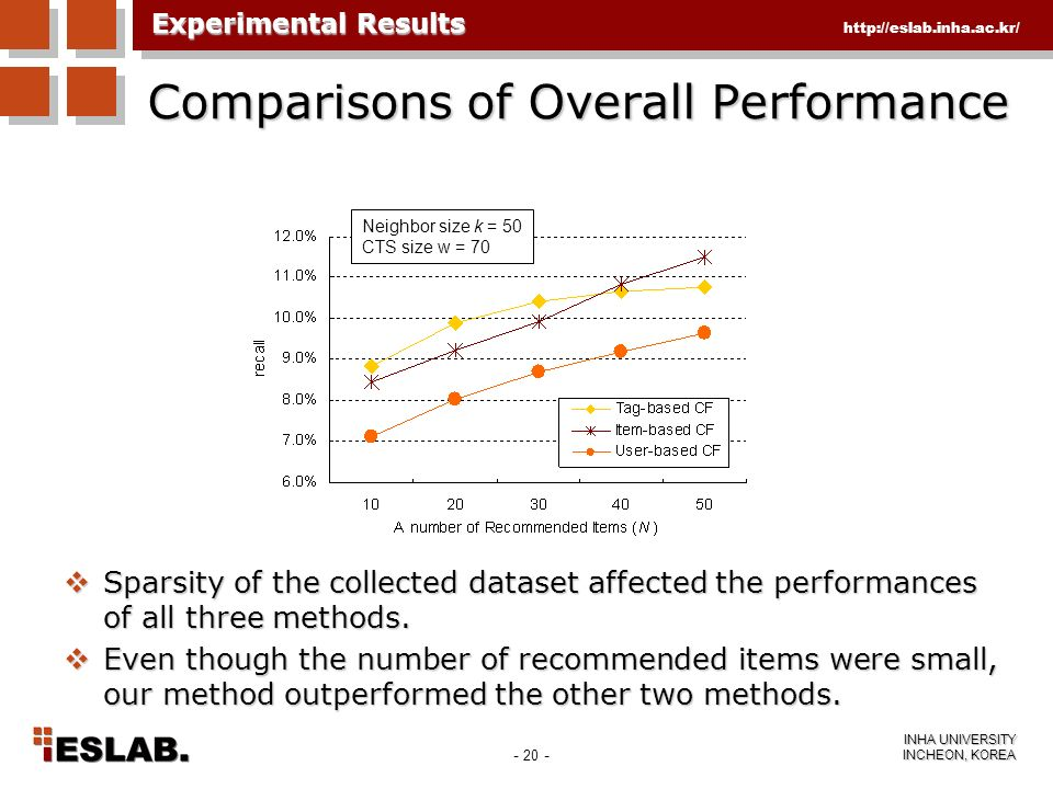 Comparisons of Overall Performance