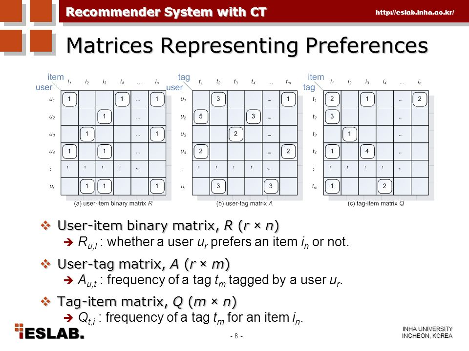 Matrices Representing Preferences
