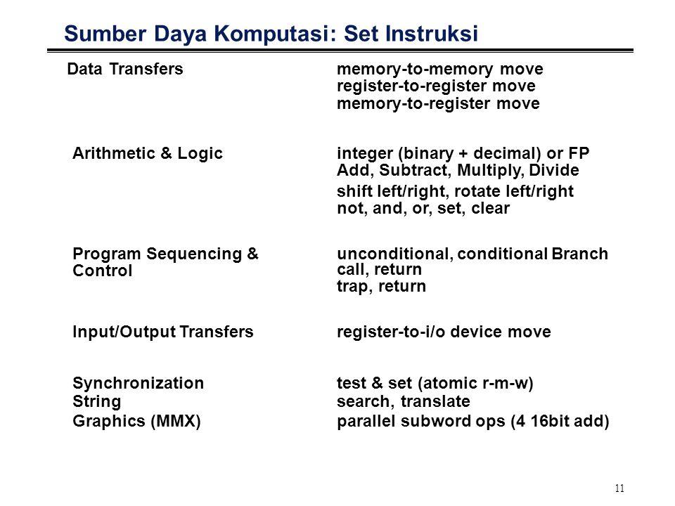 Sumber Daya Komputasi: Set Instruksi