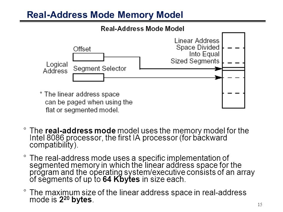 Real-Address Mode Memory Model