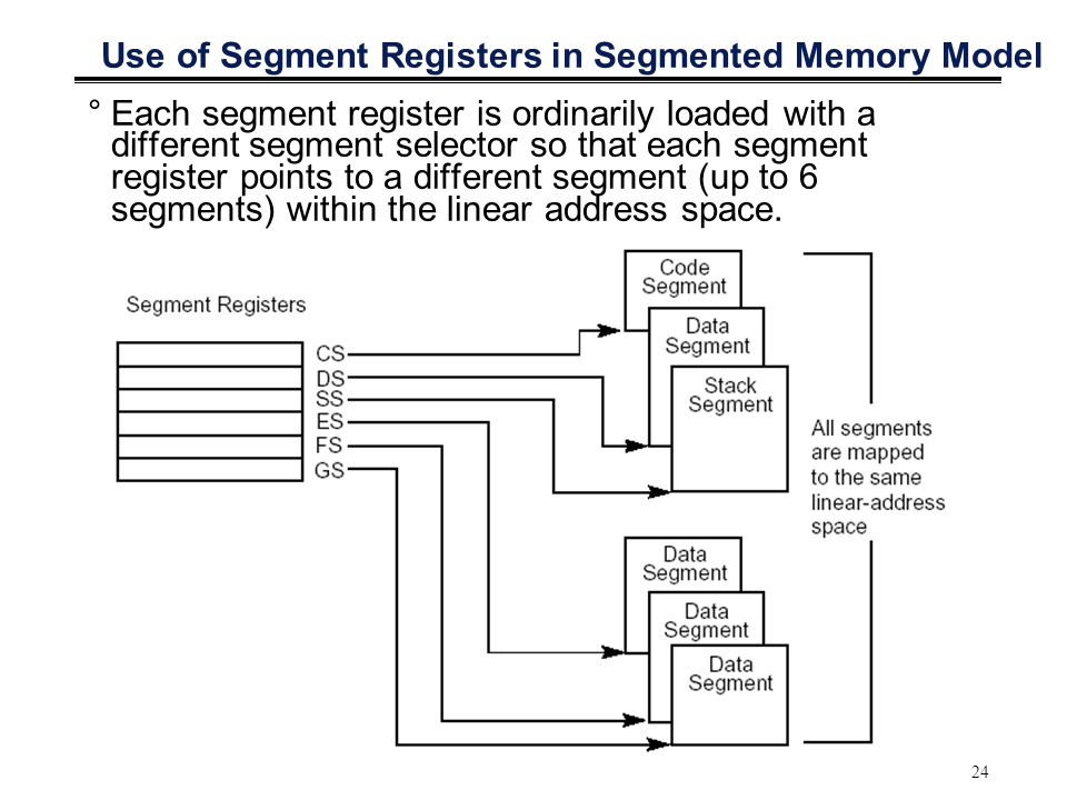 Use of Segment Registers in Segmented Memory Model