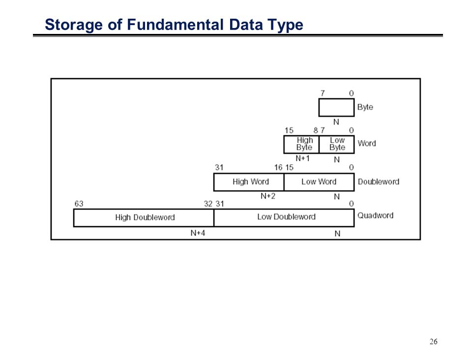 Storage of Fundamental Data Type