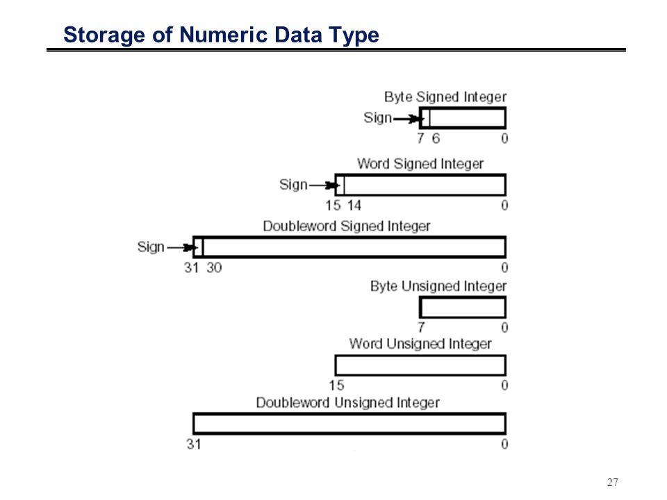 Storage of Numeric Data Type
