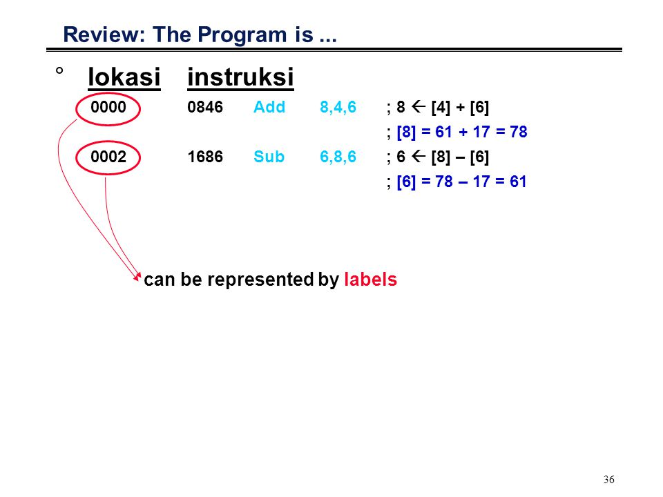 lokasi instruksi Review: The Program is ...