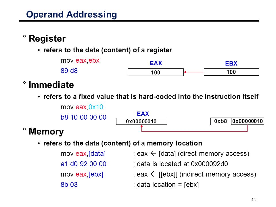 Operand Addressing Register Immediate Memory