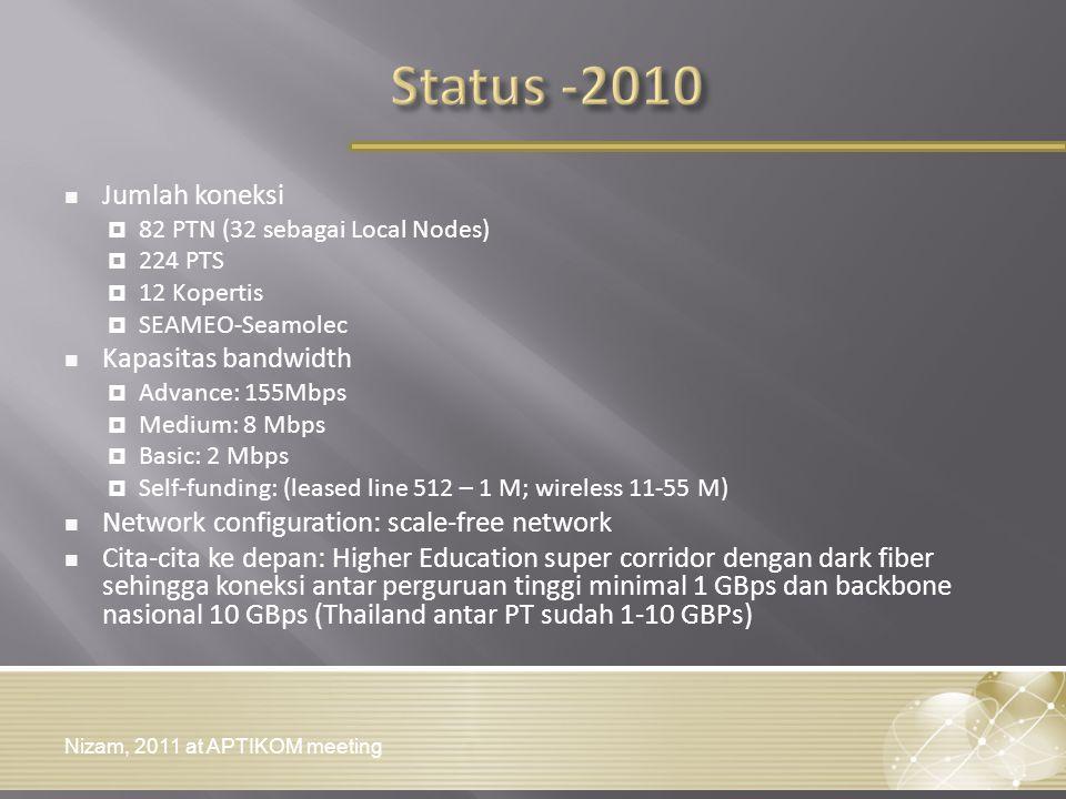 Status -2010 Jumlah koneksi Kapasitas bandwidth