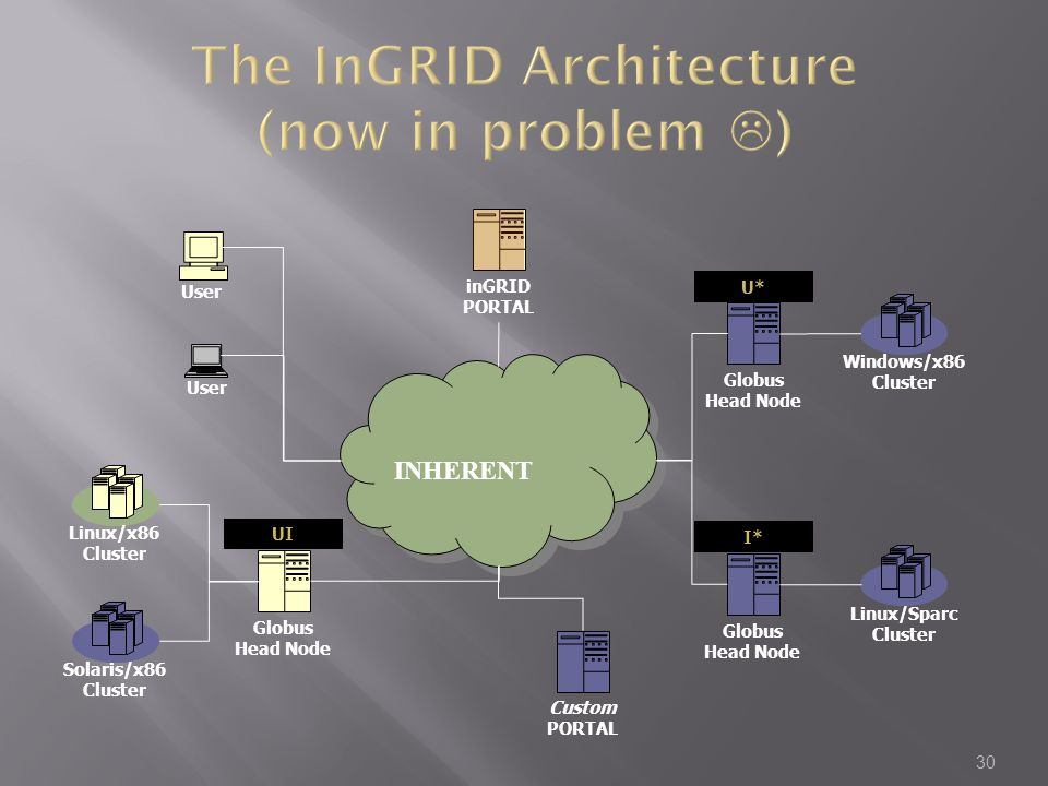 The InGRID Architecture (now in problem )