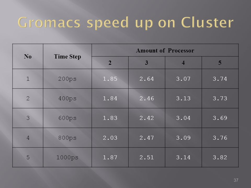 Gromacs speed up on Cluster
