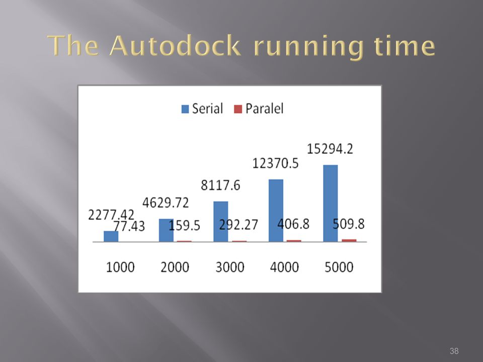 The Autodock running time