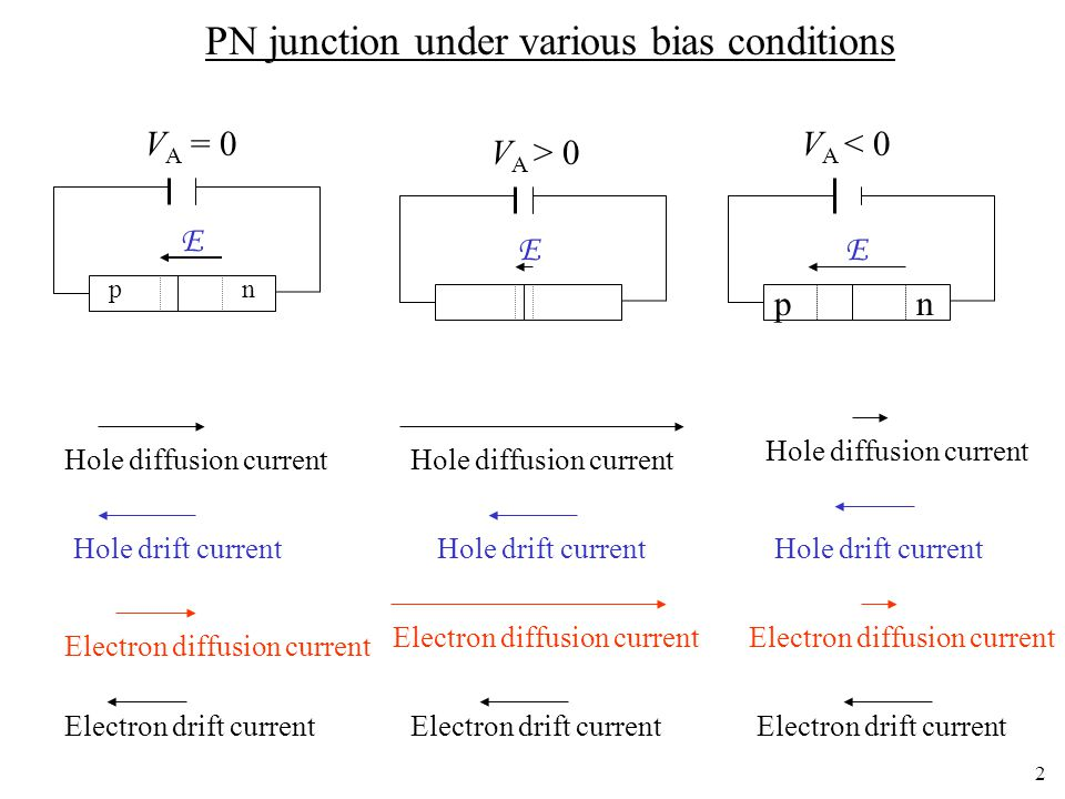 PN junction under various bias conditions
