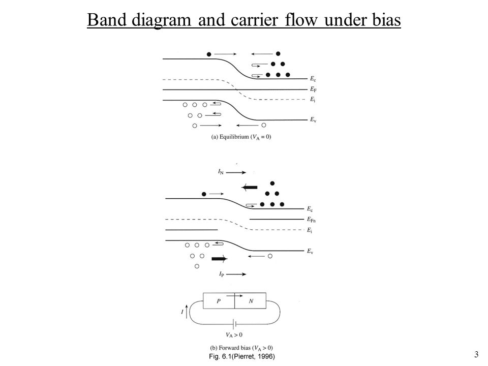 Band diagram and carrier flow under bias