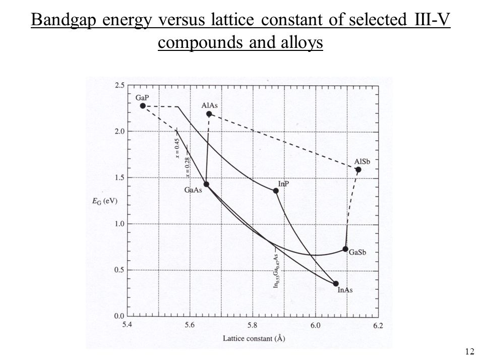 Bandgap energy versus lattice constant of selected III-V compounds and alloys
