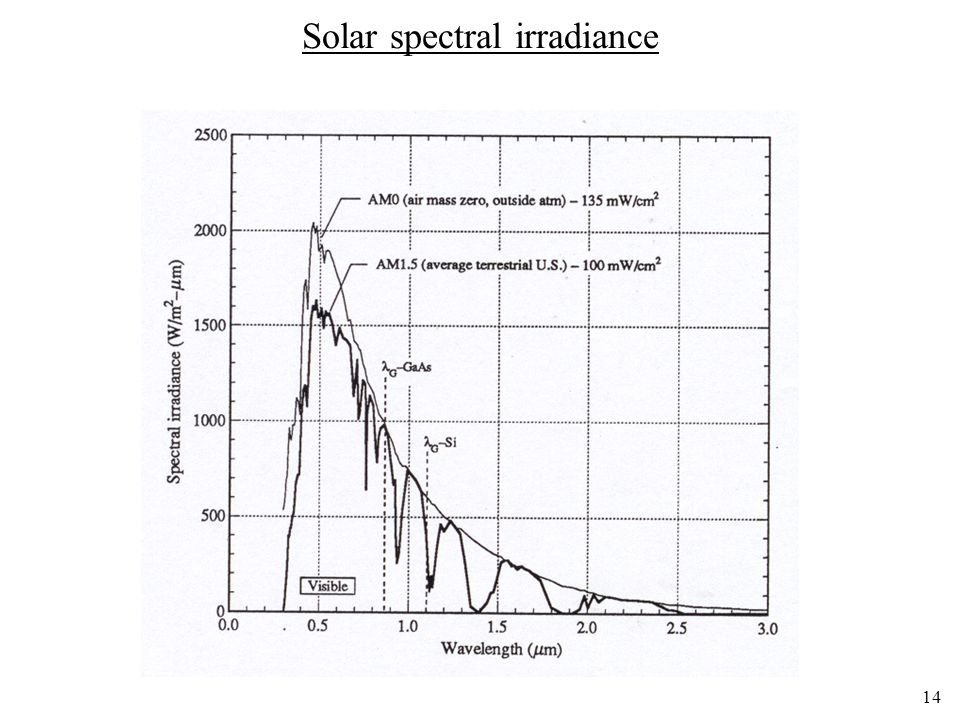 Solar spectral irradiance