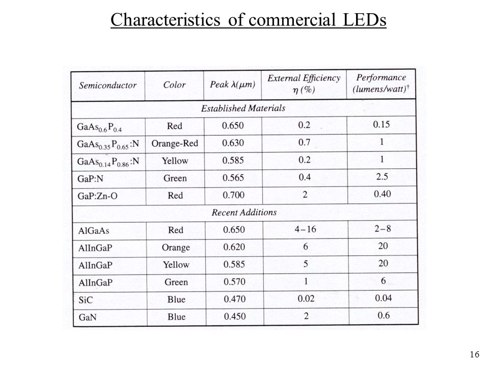 Characteristics of commercial LEDs