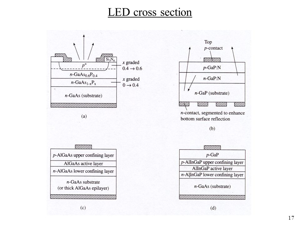 LED cross section