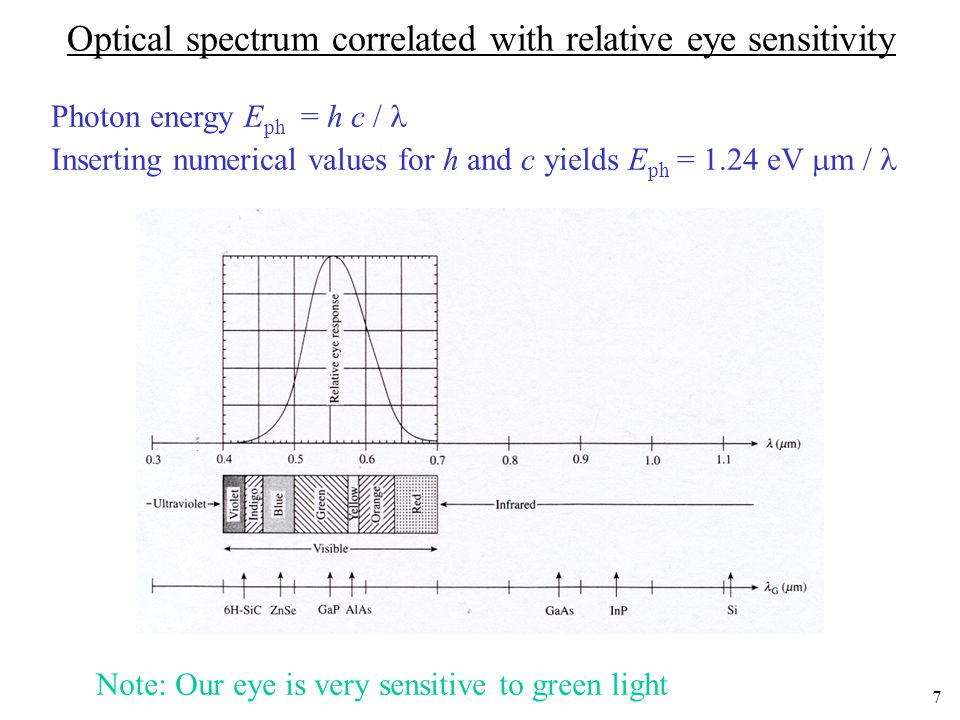 Optical spectrum correlated with relative eye sensitivity