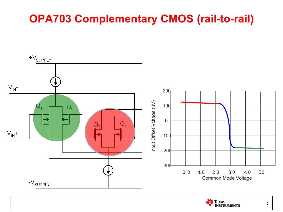 OPA703 Complementary CMOS (rail-to-rail)