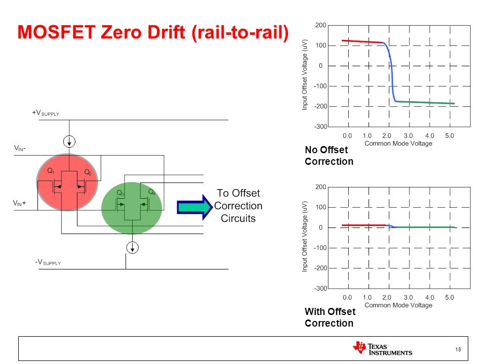 MOSFET Zero Drift (rail-to-rail)
