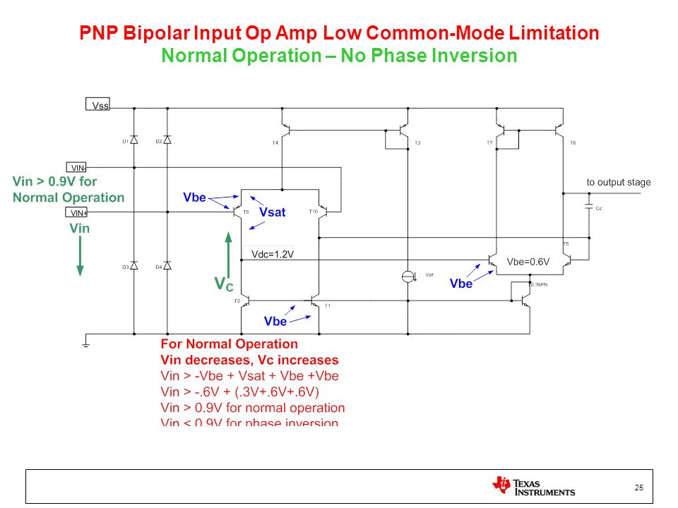 PNP Bipolar Input Op Amp Low Common-Mode Limitation Normal Operation – No Phase Inversion