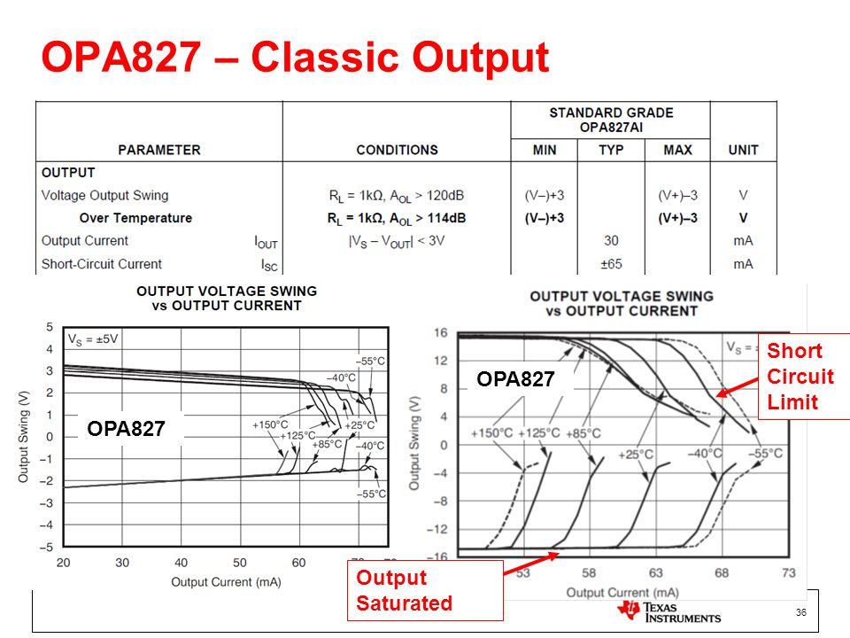 OPA827 – Classic Output Short Circuit Limit OPA827 OPA827